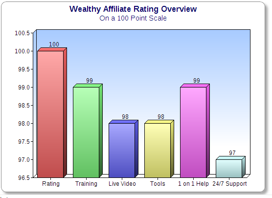 Is Wealthy Affiliate legit?
